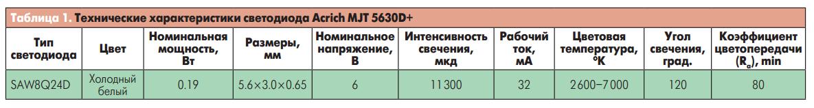 Технические характеристики светодиода MJT 5630D+