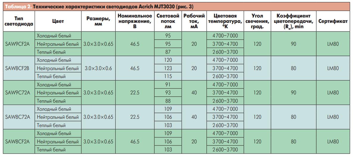 Технические характеристики светодиодов Acrich MJT3030