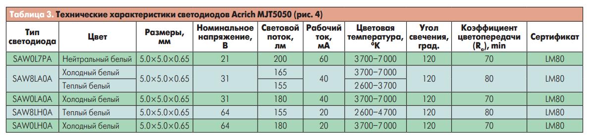 Технические характеристики светодиодов Acrich MJT5050