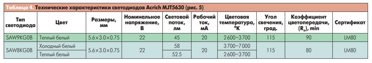 Технические характеристики светодиодов Acrich MJT5630