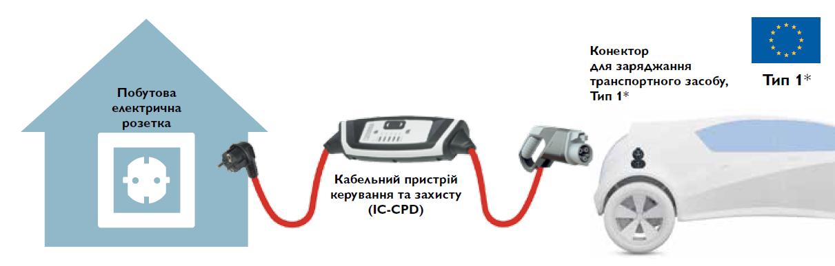 Коннектор с кабелем и устройством управления и защиты для традиционной подзарядки электромобиля от бытовой сетипеременного тока (AC)