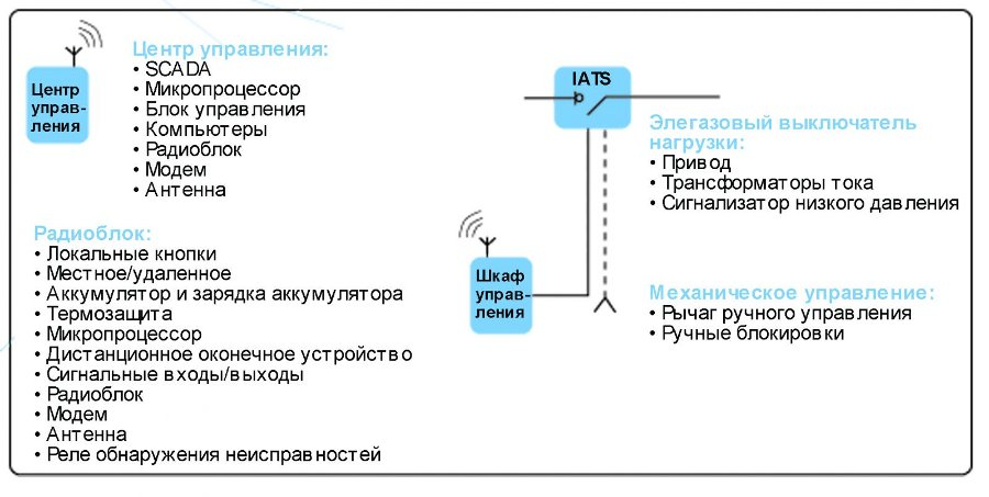 Архитектура системы IATS