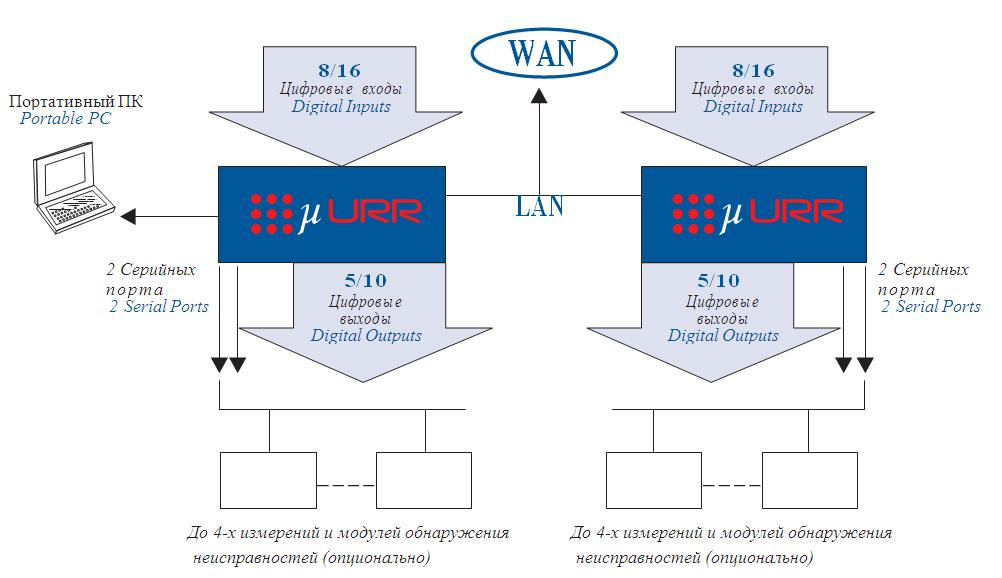 Архитектура платформы Remote Terminal Unit (RTU) URR