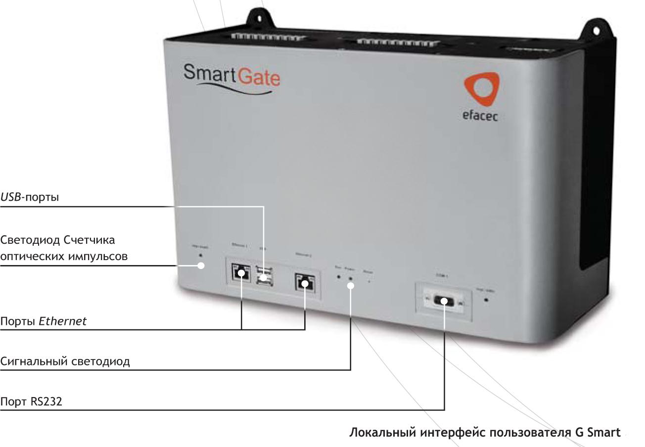 Локальный интерфейс пользователя G Smart