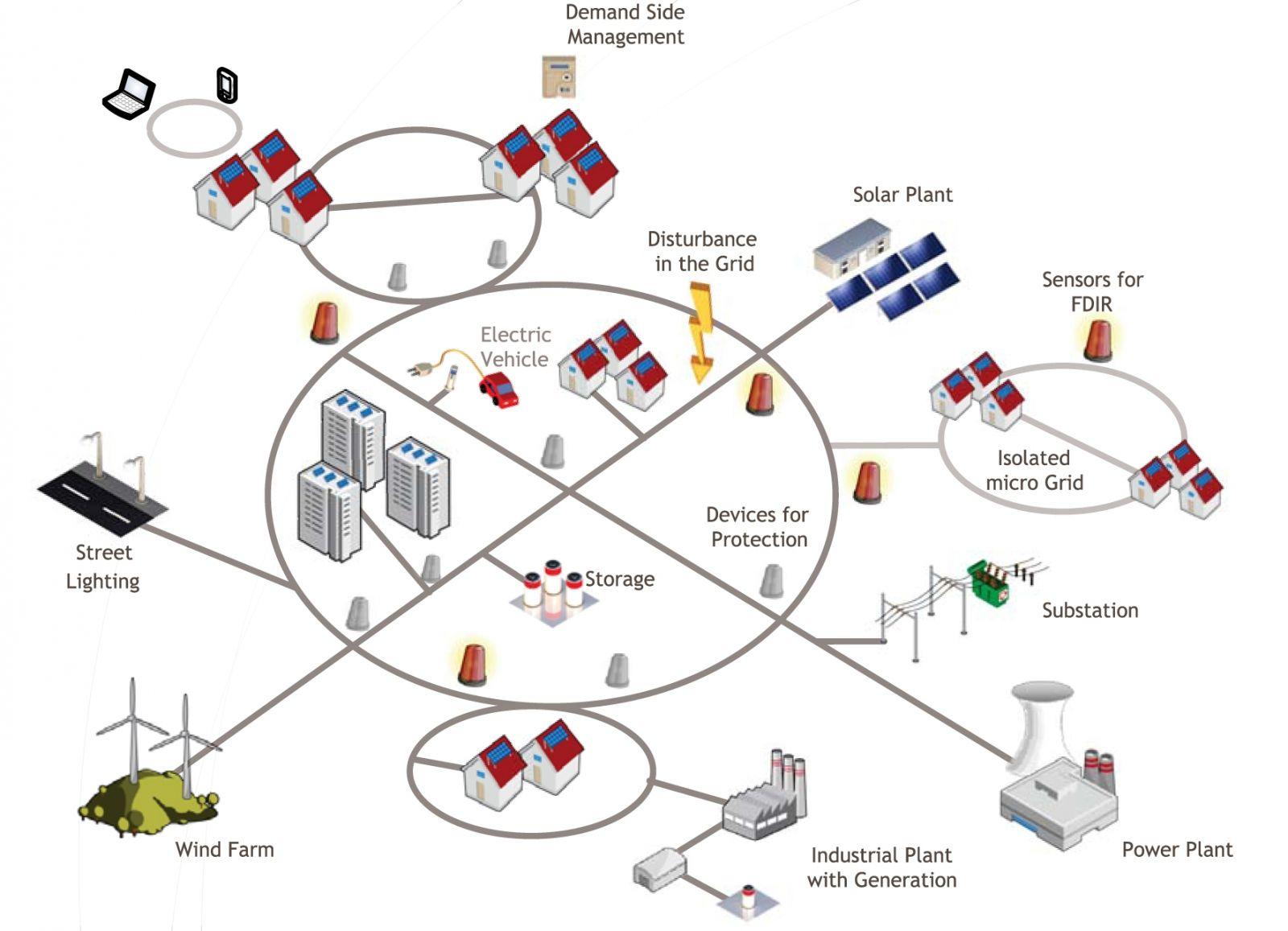 Smart Grid Solution