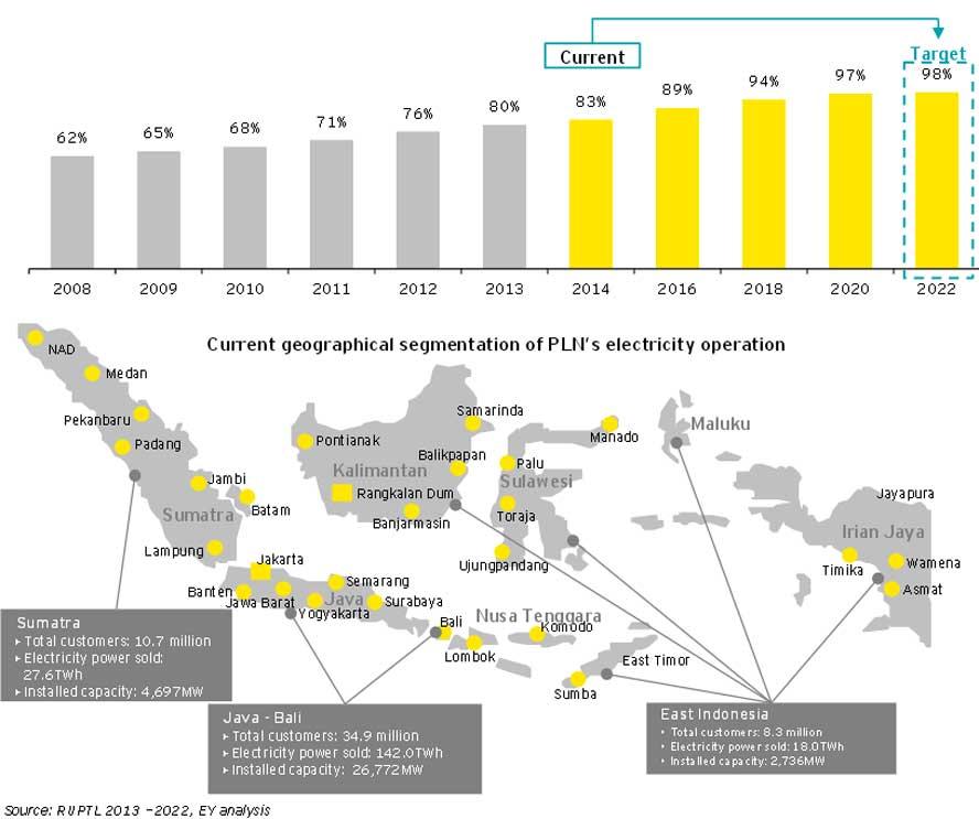 В Индонезии запущена и действует революционная по сути и беспрецедентная по масштабам программа ввода новых генерирующих мощностей, строительства новых трансформаторных подстанций и ЛЭП