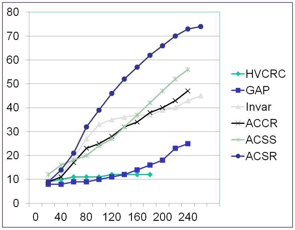 Композитный провод для ЛЭП HVCRC Smart Conductor