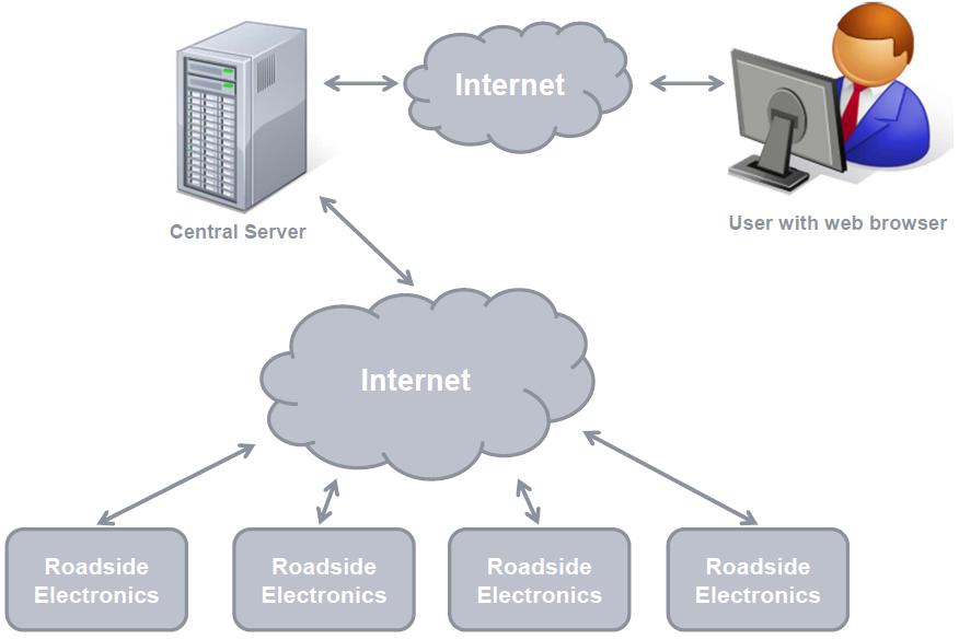 Central Database Server WIM