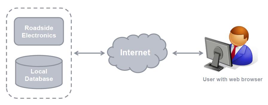 Local Database Server WIM