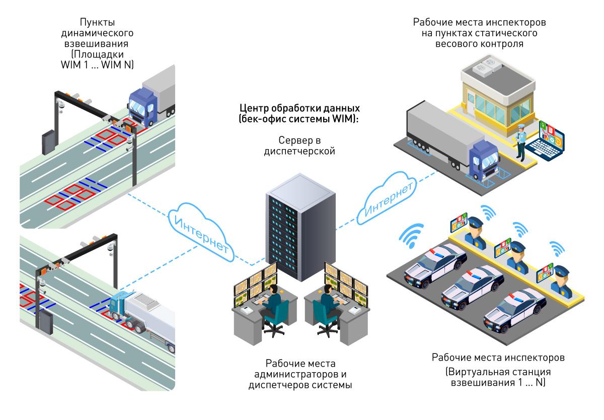 Архитектура системы динамического взвешивания