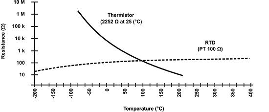 NTC термистор