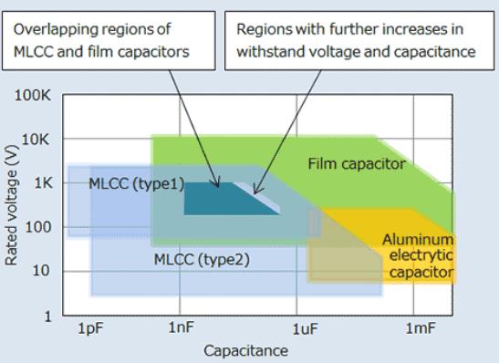 многослойные конденсаторы, mlcc