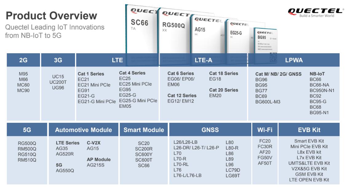 Quectel Wireless Solutions