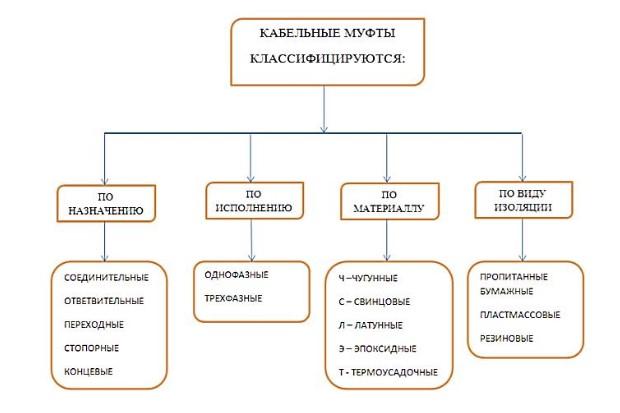 кабельные муфты классификация