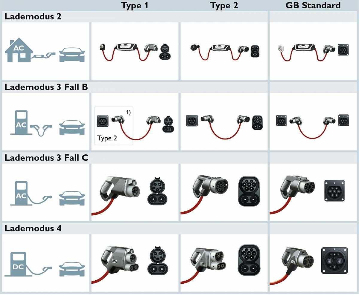 Компания Phoenix Contact E-Mobility разрабатывает и производит штекерные зарядные системы для электромобилей