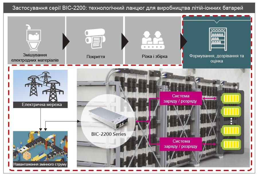 Застосування серії BIC-2200: технологічний ланцюг для виробництва літій-іонних батарей