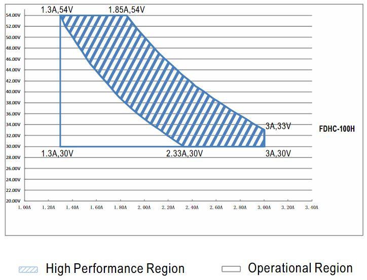 Диапазон регулировки тока FDHC-100H