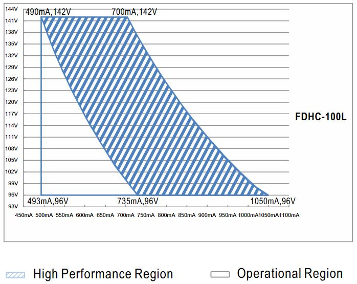 Диапазон регулировки тока FDHC-100L
