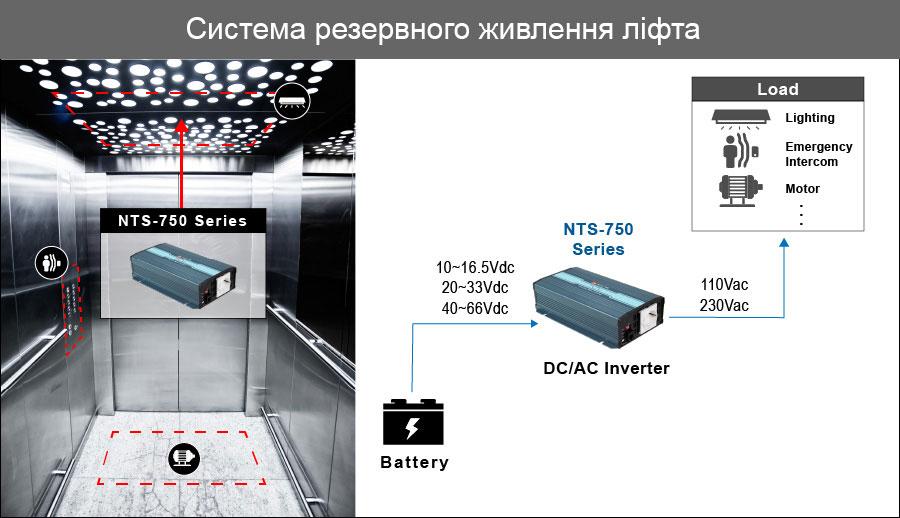 Приклад використання NTS-750
