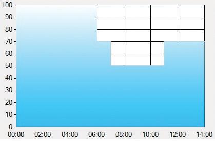 Рекомендуемая временная характеристика для уличного освещения в драйверах с интеллектуальным диммингом