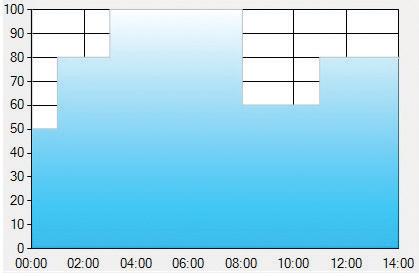 Рекомендуемая временная характеристика для освещения помещений в драйверах с интеллектуальным диммингом
