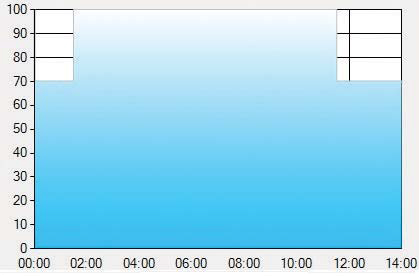 Рекомендуемая временная характеристика для освещения туннеля в драйверах с интеллектуальным диммингом