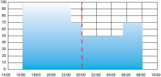 Рекомендуемая временная характеристика для уличного освещения, 16 часов работы светильника