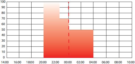 Рекомендуемая временная характеристика для уличного освещения, 8 часов работы светильника