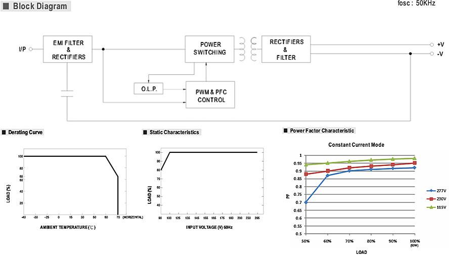 HBG-60 рассчитан на широкий диапазон входного напряжения: от 90 до 295 В переменного тока либо от 127 до 417 В постоянного тока. LED-драйвер имеет встроенную схему активной коррекции коэффициента мощности и работает в режиме стабилизации по току (c.c.), серия включает три модели, в зависимости от значения выходного тока, на 1050mA/1400mA/2100 мА.