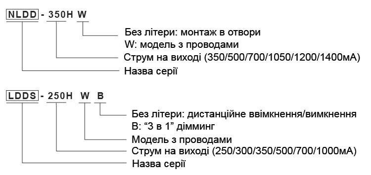 Кодування моделей