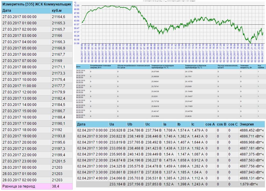 СЕА АСОЕ - теплоснабжение, таблицы и графики