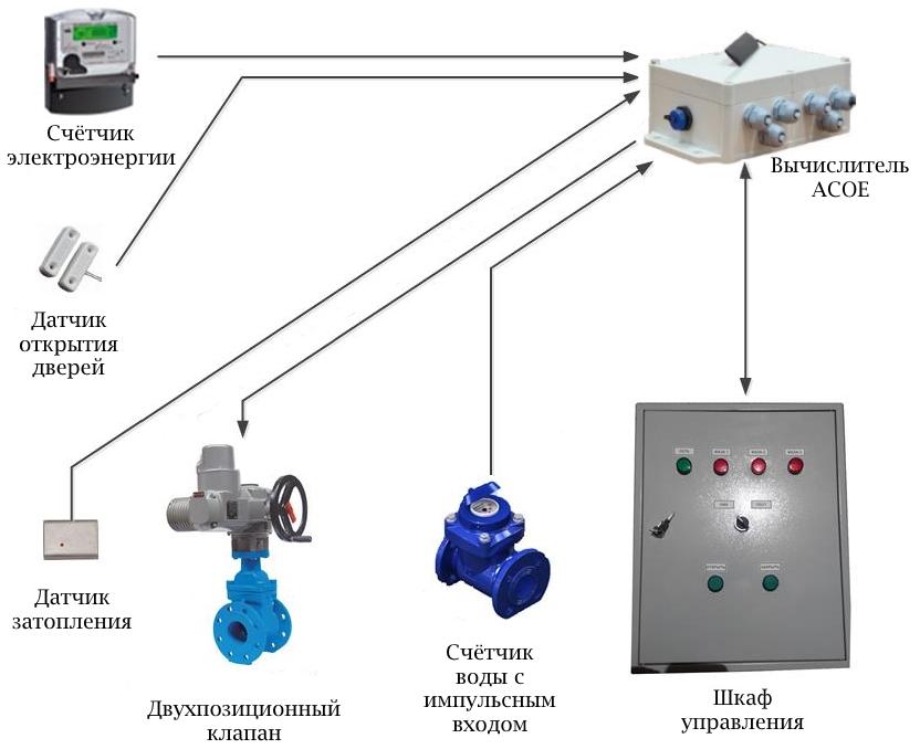 Архитектурная реализация системы управления насосными станциями