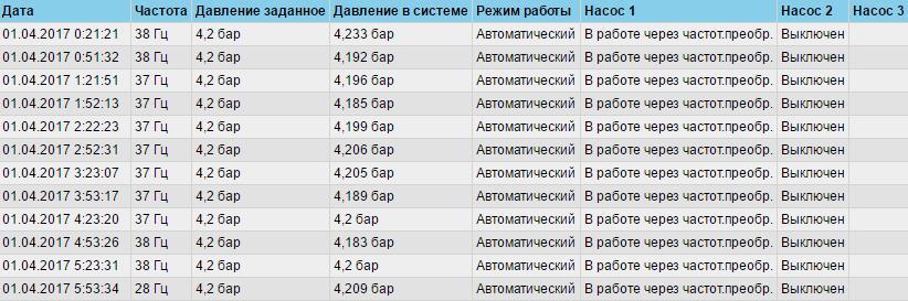 СЕА АСОЕ - насосные станции,счетчики
