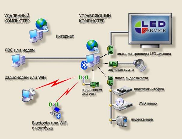 Схема управления светодиодными экранами