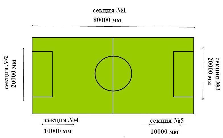 Планировка расположения видеобаннеров вокруг футбольного поля