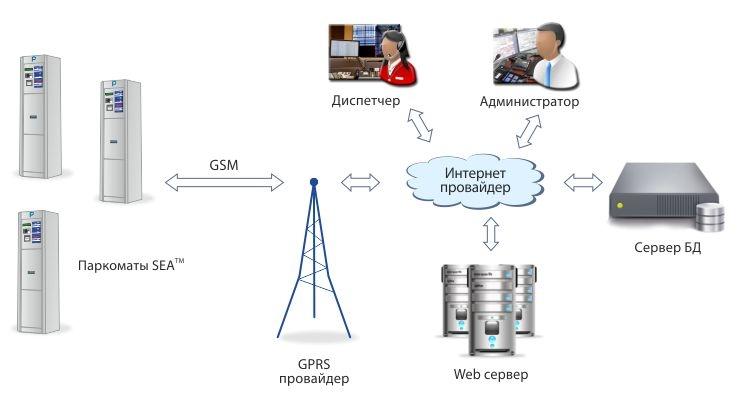 Базова модель паркоматів виробництва вітчизняної Компанії СЕА добре зарекомендувала себе в інших українських містах, також  - і в столиці