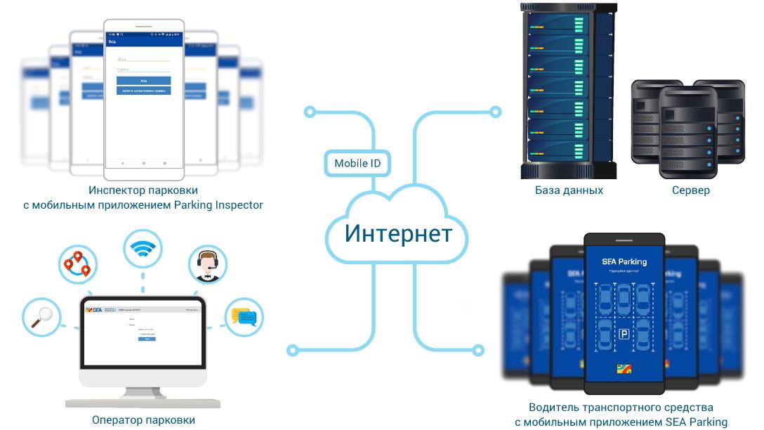 АСКОП включает сервер, веб-портал и мобильные приложения инспектора и водителя