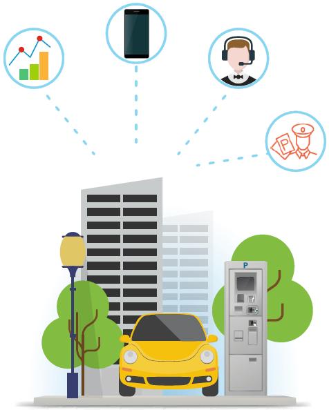 АСКОП автоматизирует оплаты, мониторинг паркоматов и отчетность