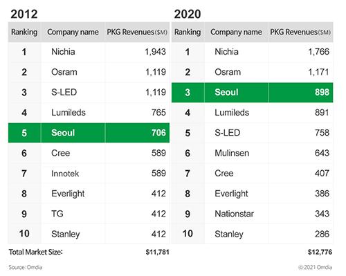 Частки ринку корпусних світлодіодів в 2012 і 2020 рр.