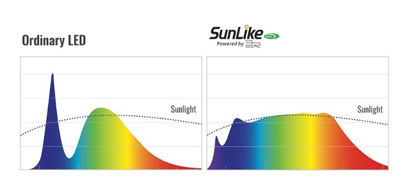 SunLike, технология SunLike