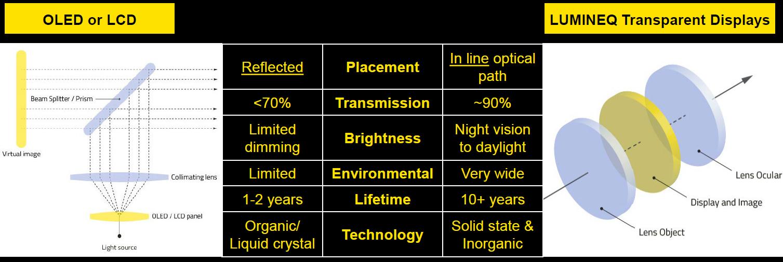 Оптичне порівняння Lumineq з конкуруючими технологіями