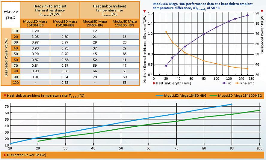 С тепловым сопротивлением Rth всего лишь 0.6 K/W ModuLED Mega 134100-HBG способен эффективно отводить до 80 ватт тепловой энергии