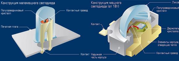 Более мощные диоды требуют применения радиаторов для отвода тепла от кристалла