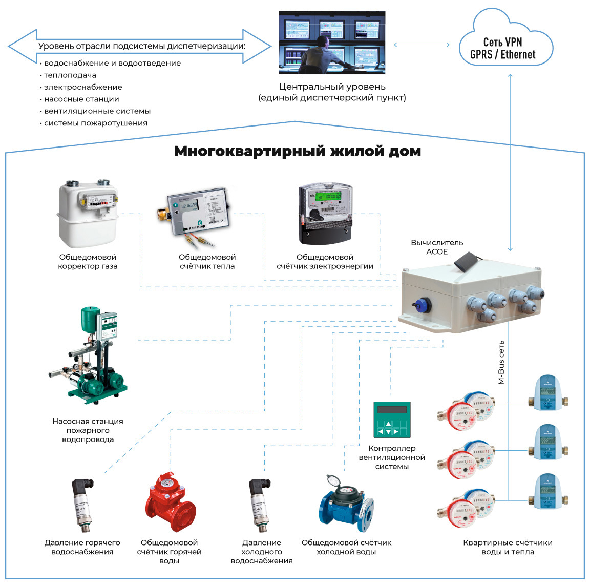 СЕА АСОЕ - общая структурная схема подключения коммуникаций. Оборудование локального уровня