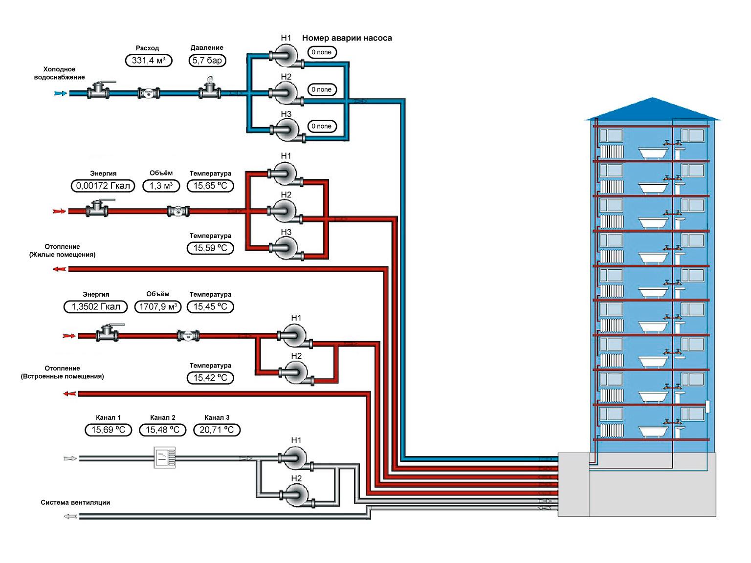 СЕА АСОЕ - пример реализации поквартирного учета на базе сети M-Bus
