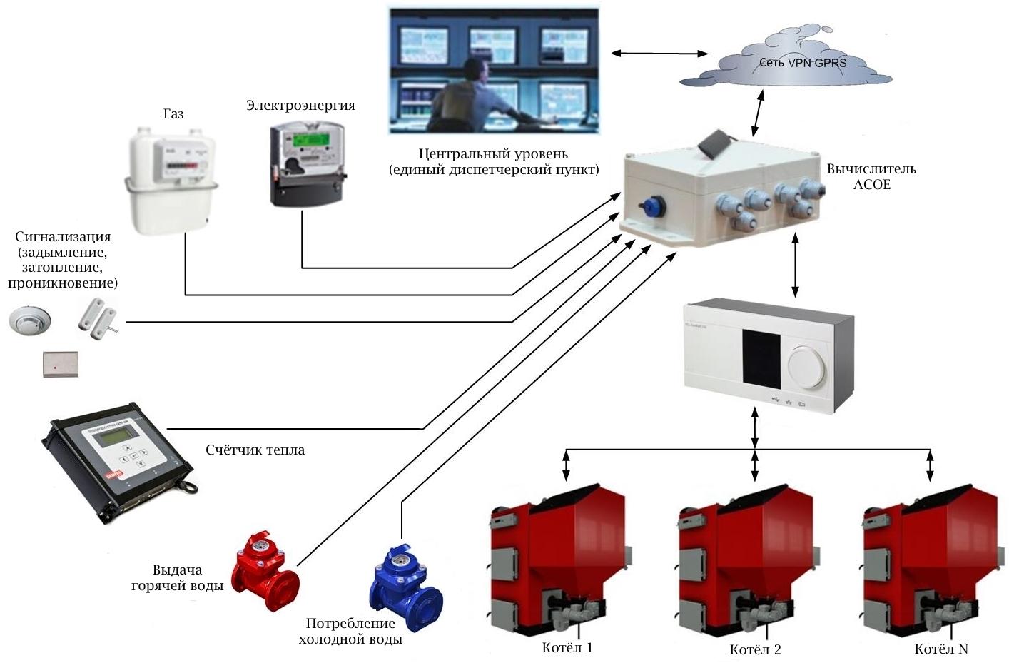 Архитектурная реализация системы диспетчеризации теплоснабжения