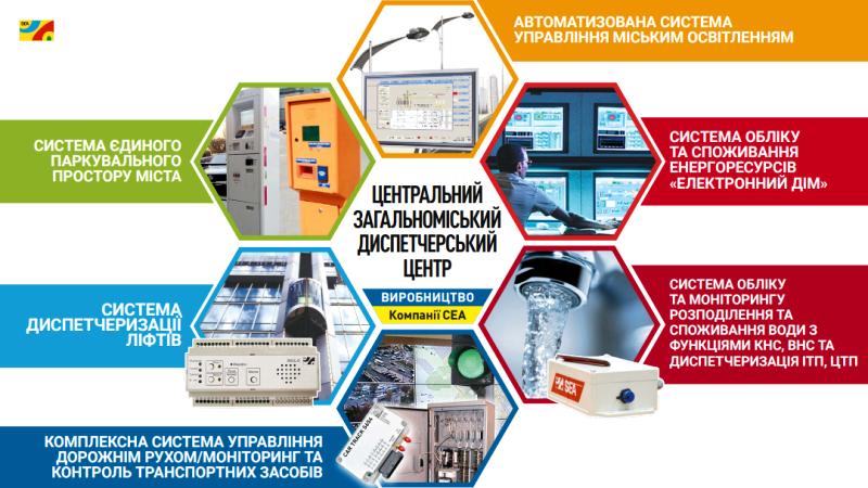 Автоматизована система моніторингу та обліку енергоресурсів - SEA Smart City