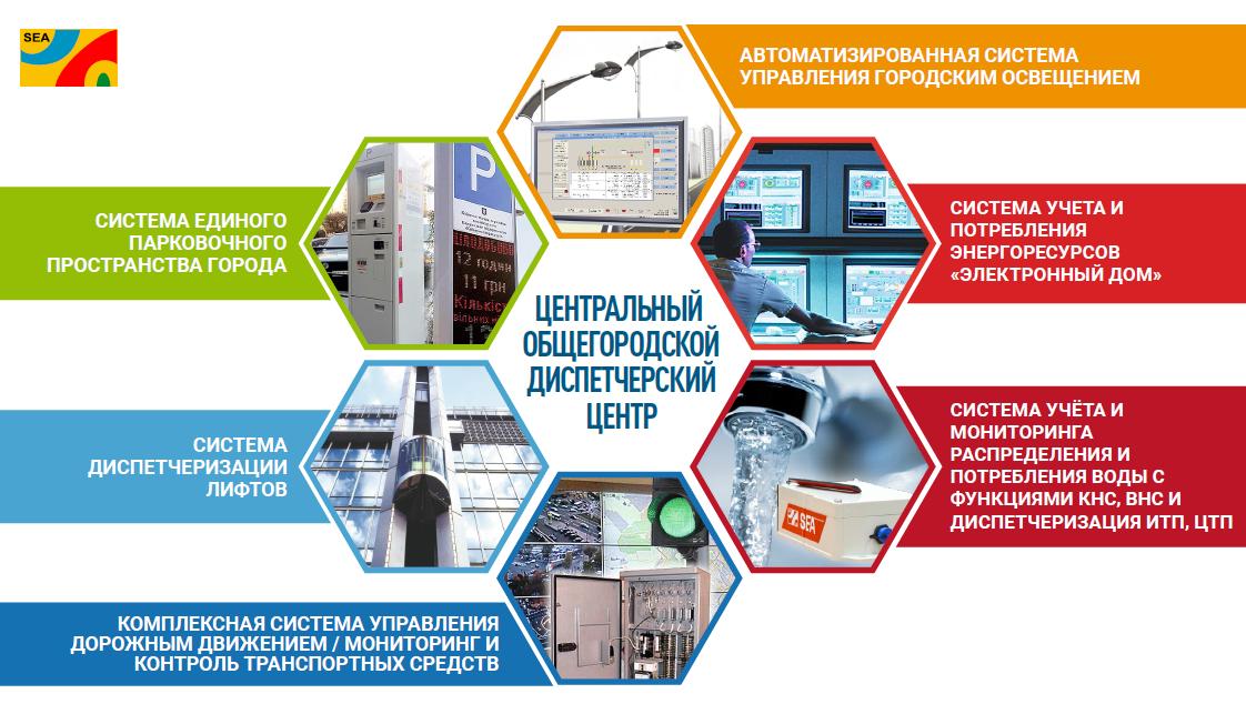 Автоматизированная система мониторинга и учета энергоресурсов - SEA Smart City